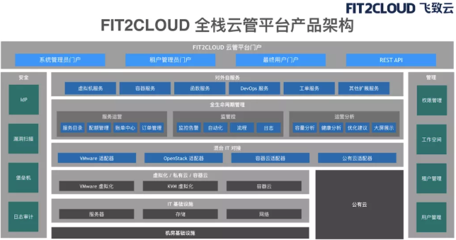 企业需要一个什么样的独立云管平台?| 爱分析精选-ifenxi