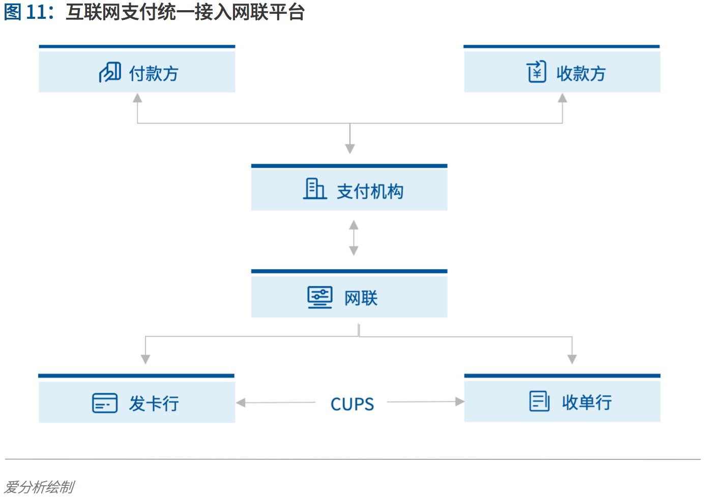 支付行業下一個5年機遇:決勝產業生態 | 愛分析報告-ifenxi