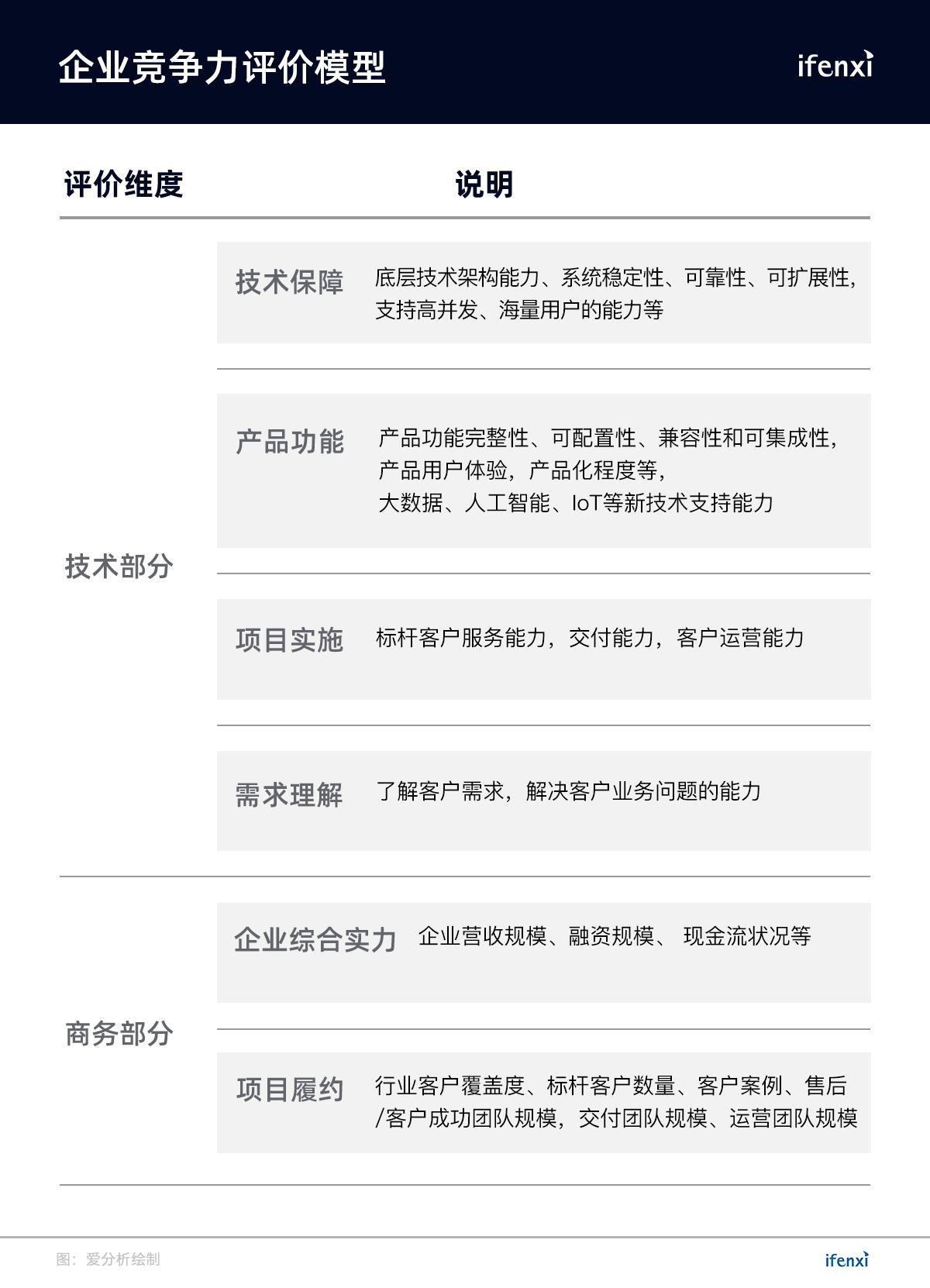 首份AI服务商榜单发布,TOP50厂商助力产业智能化 | 重磅榜单-爱分析ifenxi