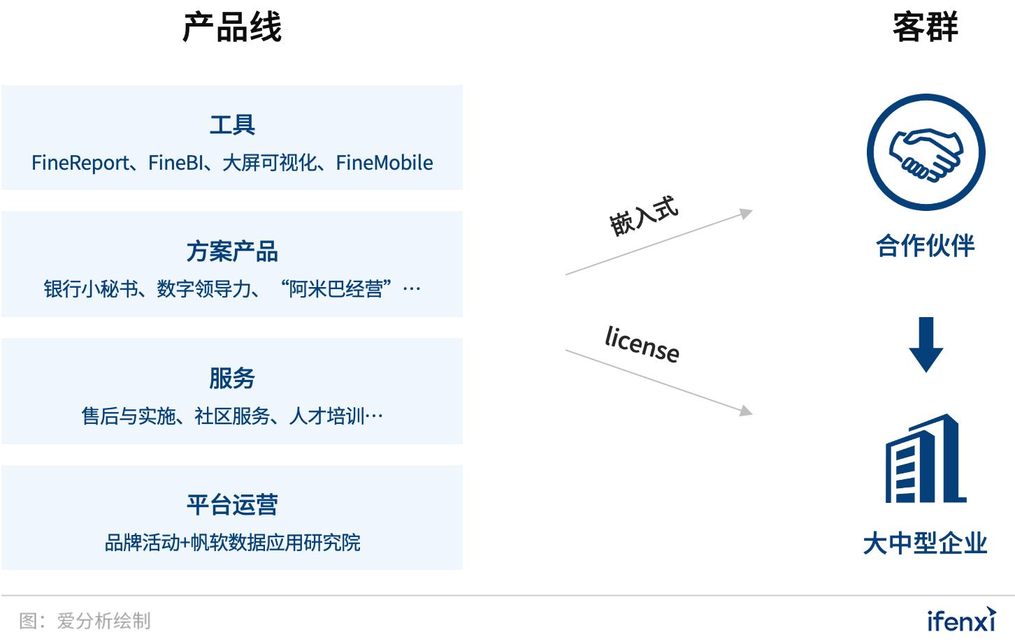 累计付费客户超万家,这家BI厂商如何布局未来   爱分析调研-爱分析ifenxi