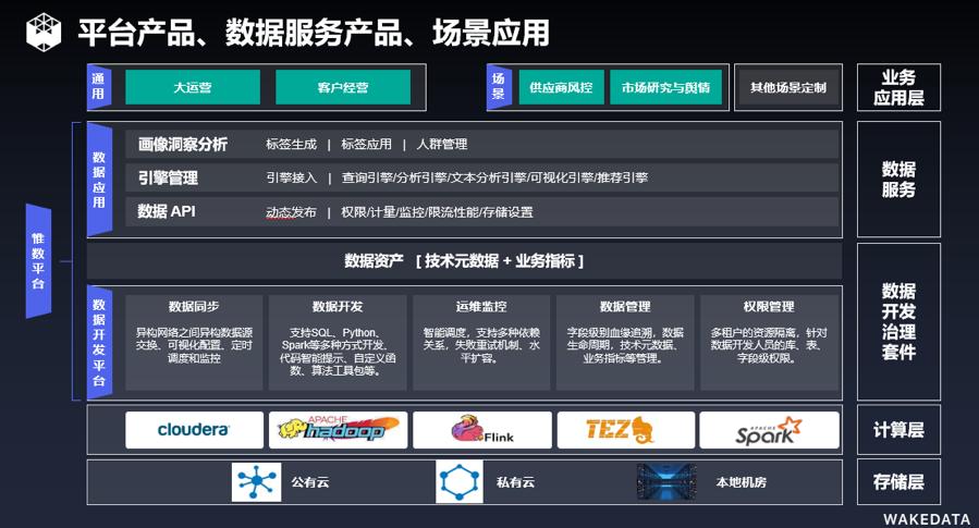 WakeData李柯辰:地产企业数据中台如何落地赋能? | 线上分享会-爱分析ifenxi