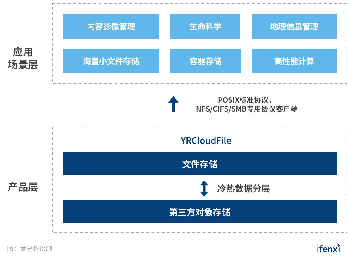 软件定义存储时代,如何解决AI场景下的存储难题? | 爱分析调研-爱分析ifenxi