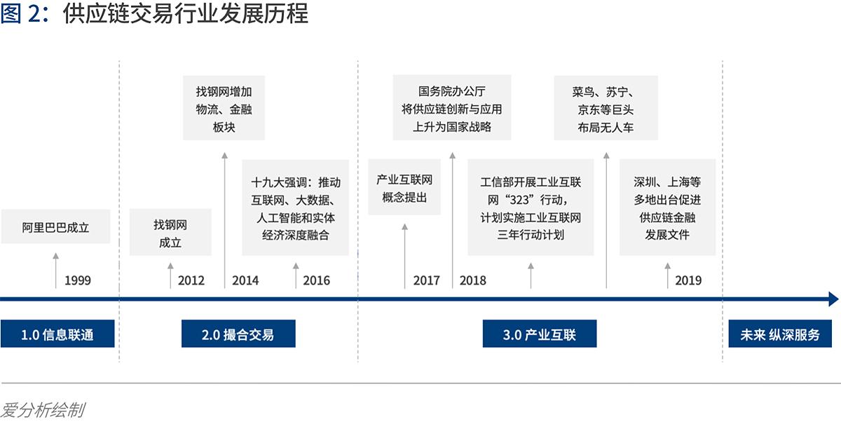 产业互联的下一站:B2B 4.0时代到来 | 爱分析报告-爱分析ifenxi