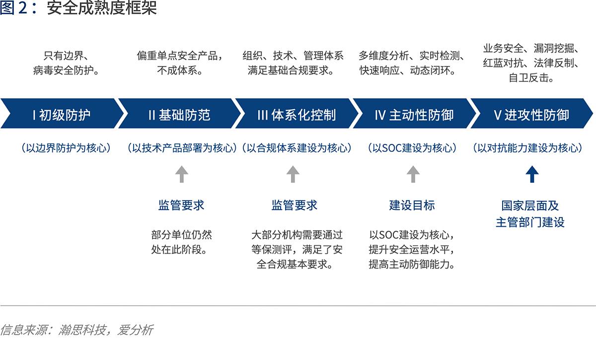 中国金融业信息安全调研报告 | 爱分析报告-爱分析ifenxi